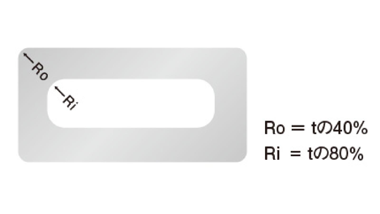 コーナーの形状