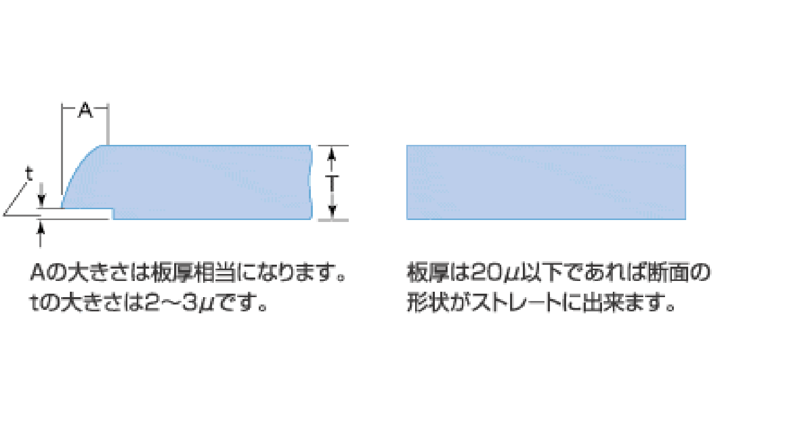 加工限度と精度 -5.断面の形状