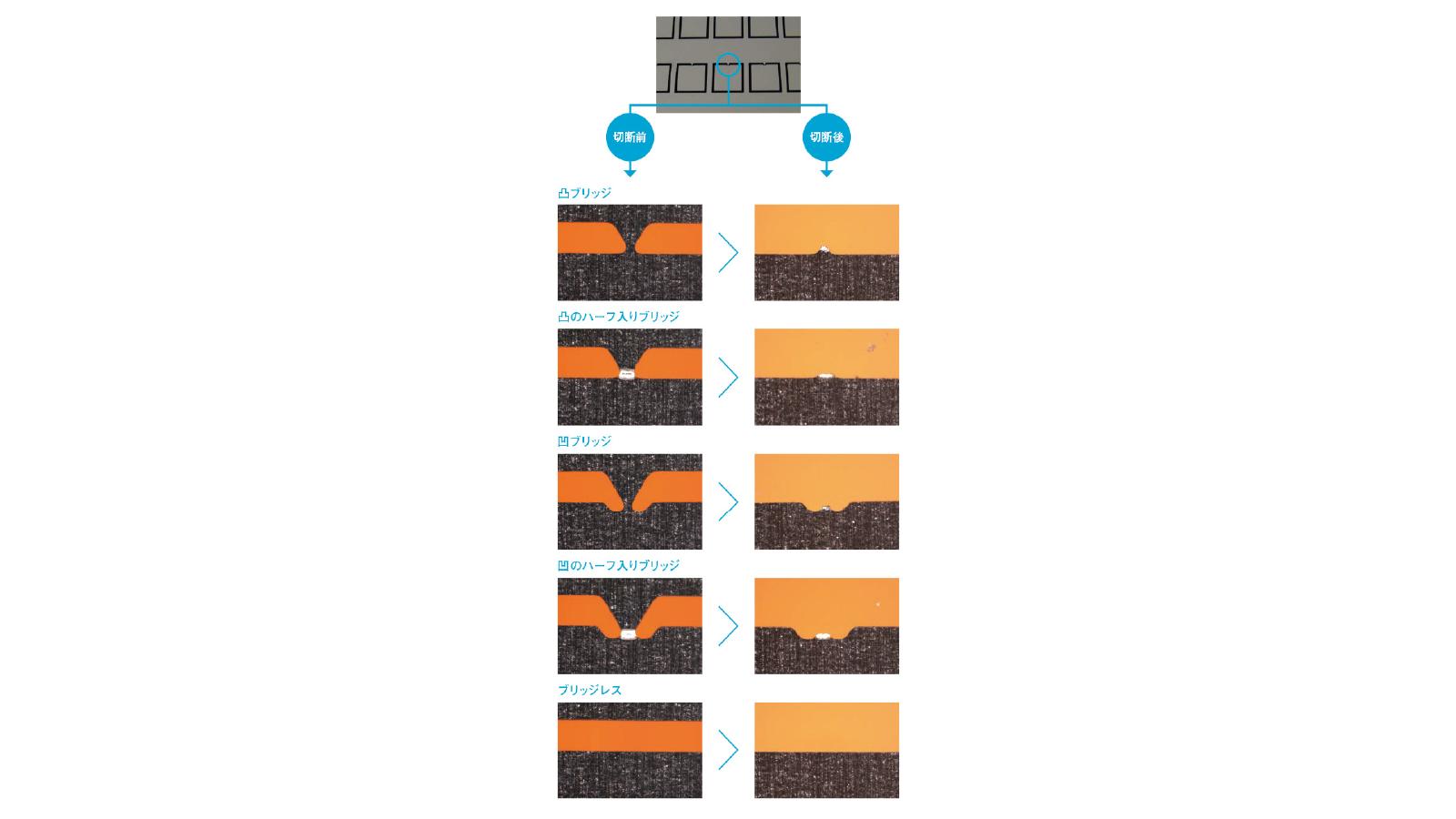 加工精度和限度 -7.架桥形状