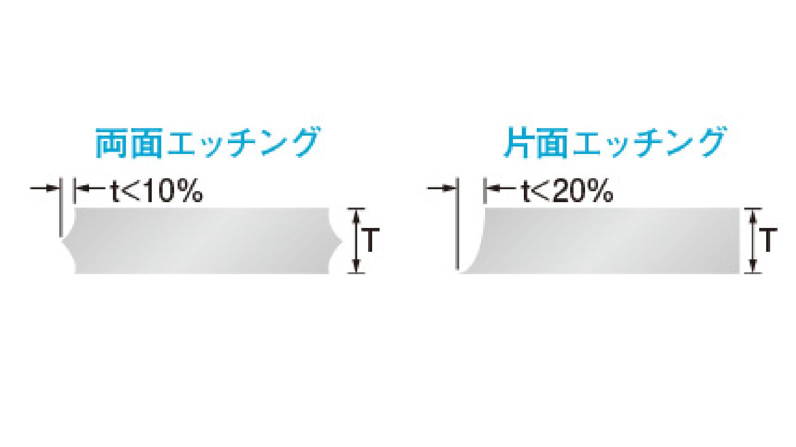 加工精度和限度 -5.断面的形状
